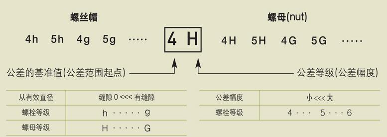 螺母等级标识法